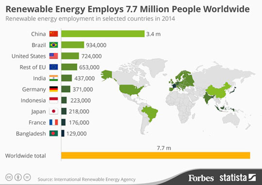8 Million People Worldwide Are Employed In The Green Energy Sector