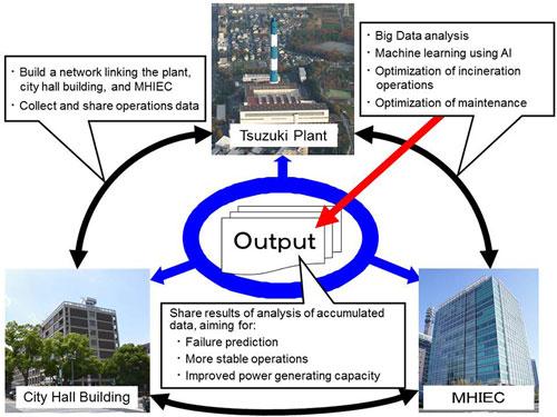 Output-2