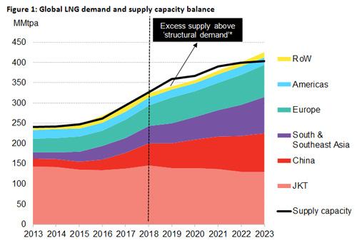 Global-LNG-demand