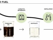 Duslo uses Clariant's catalyst to turn plastic waste into winter diesel