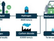 Proman to build world's largest green methanol plant in Belgium