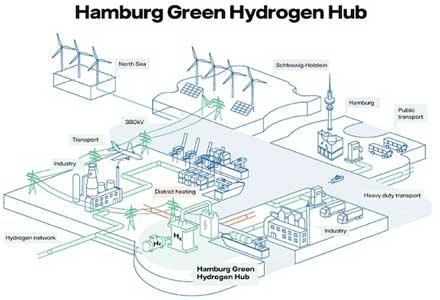 "Shell, MHI, Vattenhall, Wärme plan 100MW hydrogen in Hamburg; to develop ""green energy hub"""