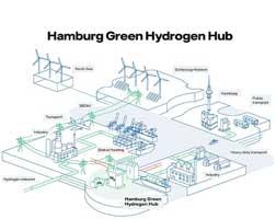 green energy hub