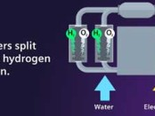 Siemens Energy and Air Liquide in electrolyzer partnership for European hydrogen production