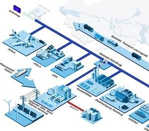 MHI, partner companies form Hamburg Hydrogen Network