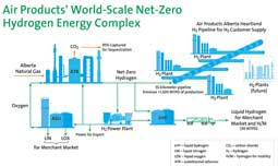 Air Products to build net-zero hydrogen energy complex in Canada