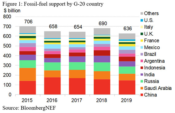 Figure 1: Fossil-fuel support by G-20 country