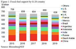 G-20 nations still support fossil-fuel production, use; low-carbon policies insufficient – Report