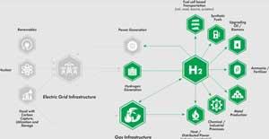 IKV explores hydrogen's application opportunities for plastics; seeks venture partners